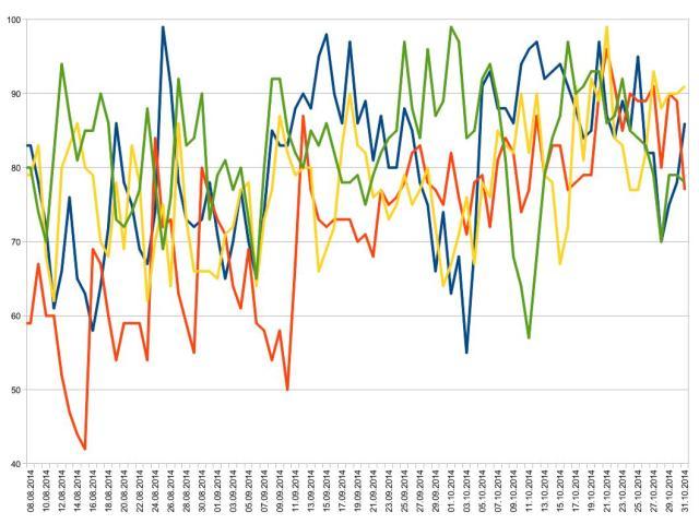 rel Feuchte 2010-2013